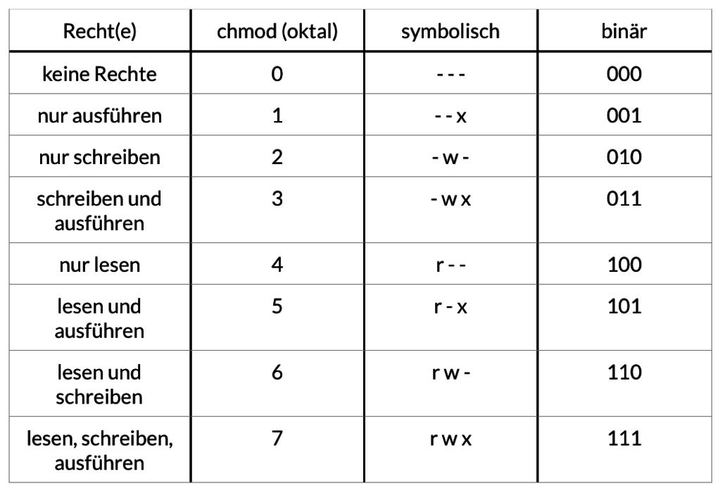 Die Zusammensetzung der Dateirechte - oktal, binär und symbolisch