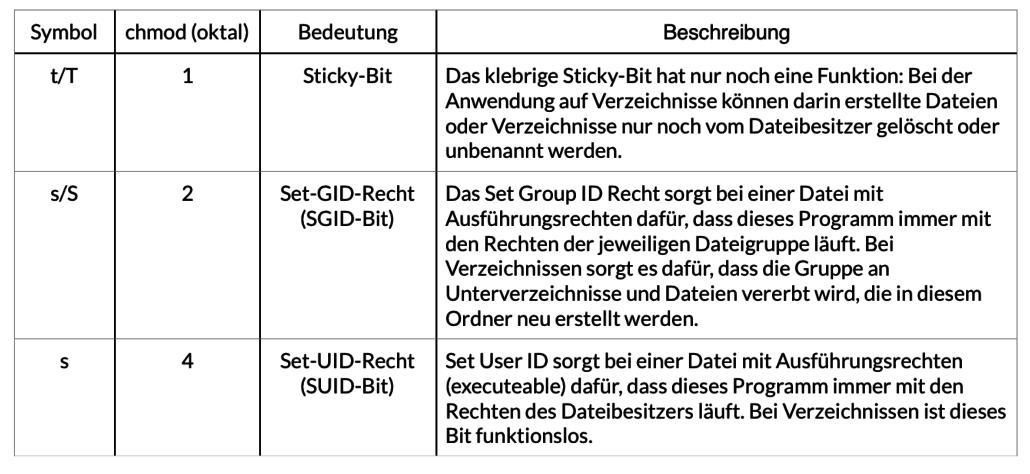 Unix Sonderrechte und Zusatzrechte