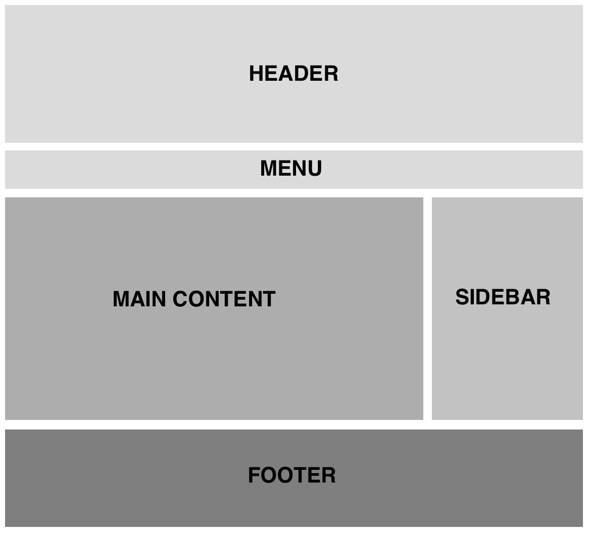 Aufbau des Designs einer WordPress Webseite