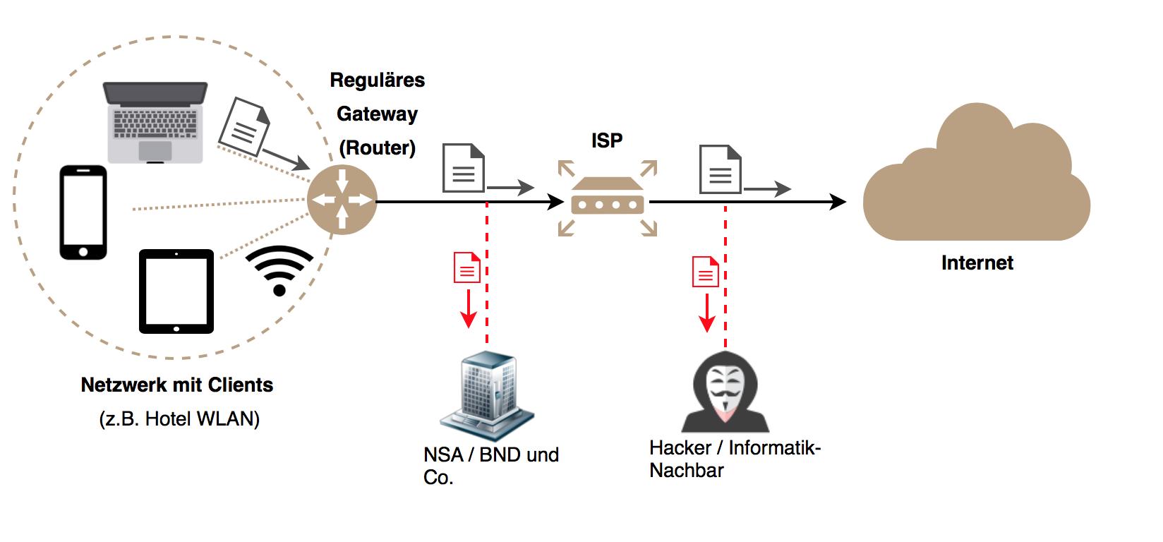 Ein reguläres öffentliches WLAN Netzwerk ohne VPN Verbindung