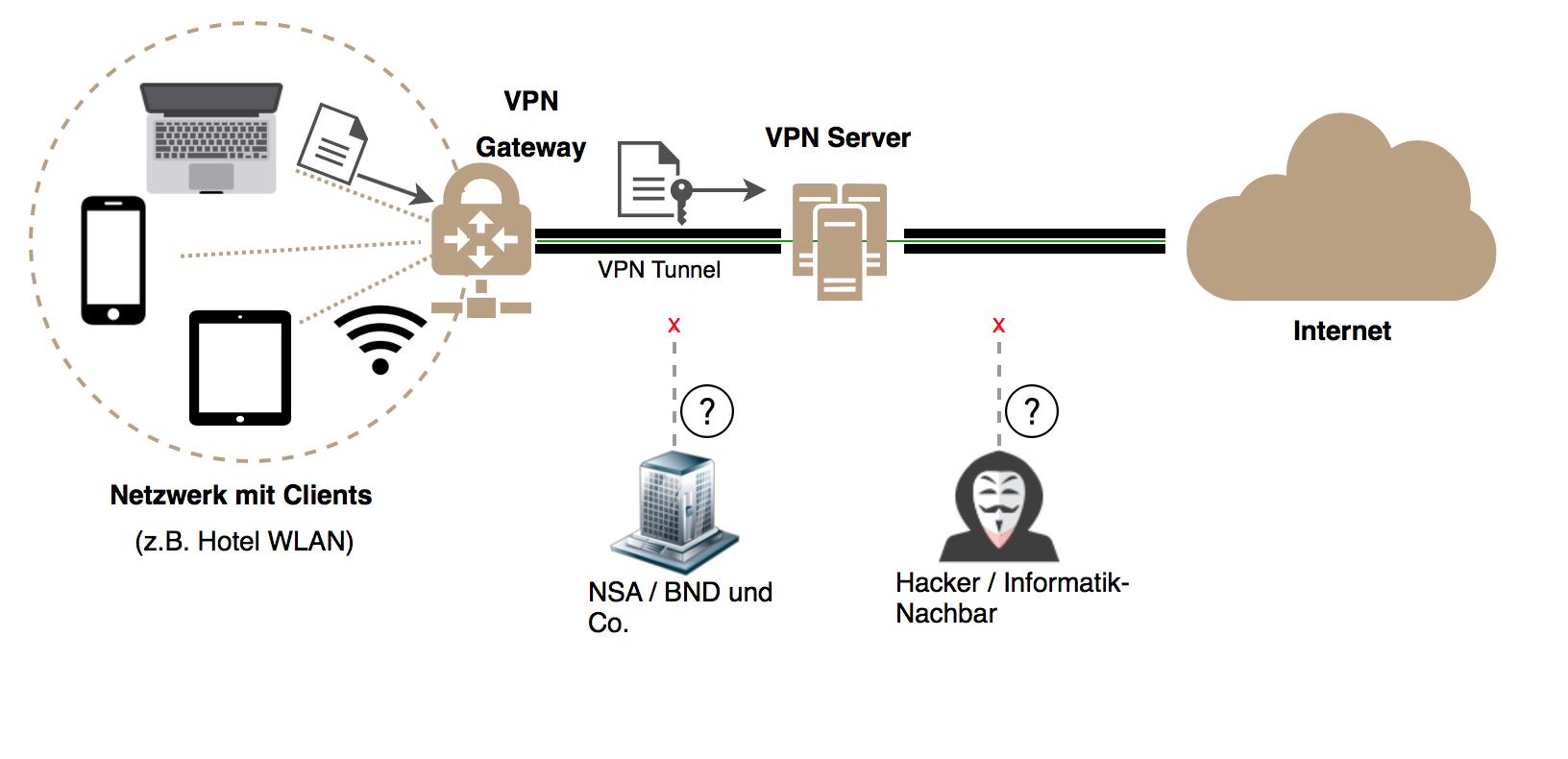 Durch den Einsatz von VPN gesichertes WLAN Netzwerk