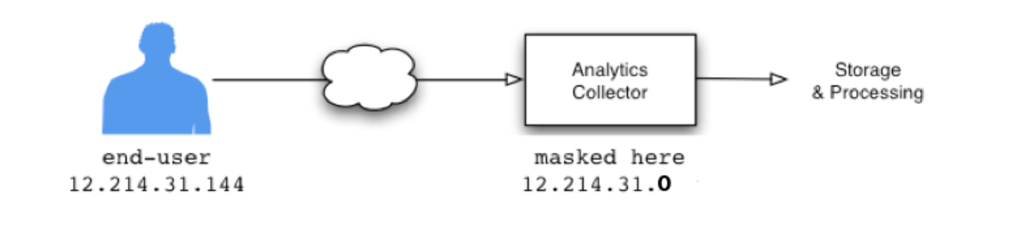 Google-Analytics-anonymizeIP