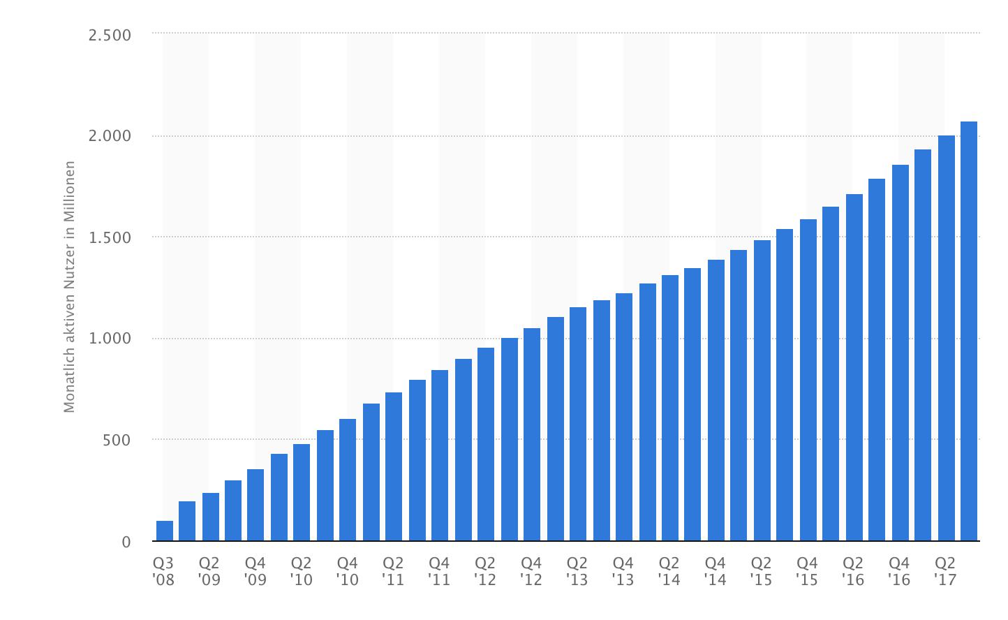 Anzahl der monatlich aktiven Facebook Nutzer weltweit vom 3. Quartal 2008 bis zum 3. Quartal 2017 (in Millionen), © Statista 2017