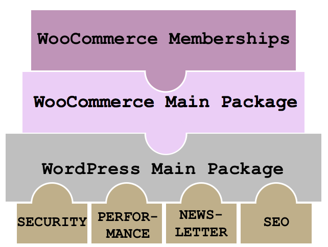 Modularisierbarkeit für das WordPress Shopsystem WooCommerce